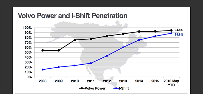 Above: The percentage of Volvo trucks spec'ed with the company's I-Shift automated manual transmission has quickly grown in the last few years.