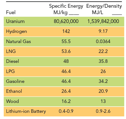 Electric Energy Graph